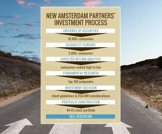 New Amsterdam Partners' Investment Process